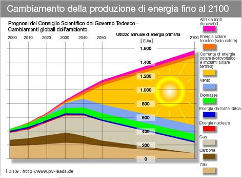 vision_entwicklung_2050_ital